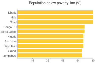 Population below poverty line - Ranking